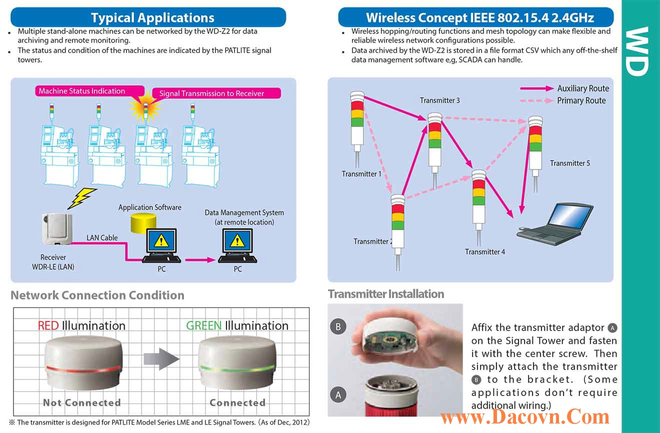 mang bao hieu khong day patlite wd-wireless network diagram