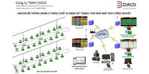 DACO SEEACT-GMF Andon He Thong Quan Ly Nang Suat Trang Thai Nha May May Cong Nghiep-GP1
