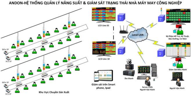 Andon SEEACT-GMF Hệ Thống Quản Lý Năng Suất, Trạng Thái Sản Xuất Ngành May Andon